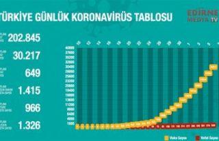 Ölü sayısı 649 oldu