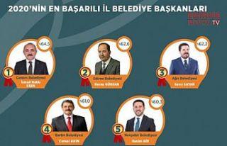 Başkan Gürkan, en başarılı ikinci Belediye Başkanı...